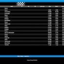 Kart Festival: Résultats des manches de qualification