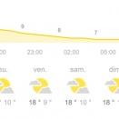 Tendance météo favorable pour le Kart Festival à Angerville