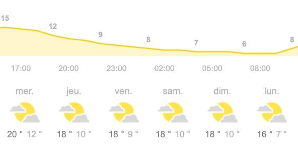 Tendance meteo favorable pour le Kart Festival a Angerville-2