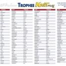 Trophée Kart Mag à Mirecourt: Engagés provisoires et horaires