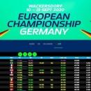Suivez en live le final des Championnat d'Europe OK et OK-Junior